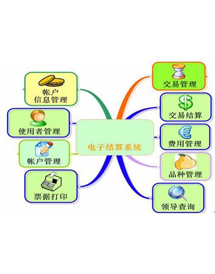 农批市场电子结算系统