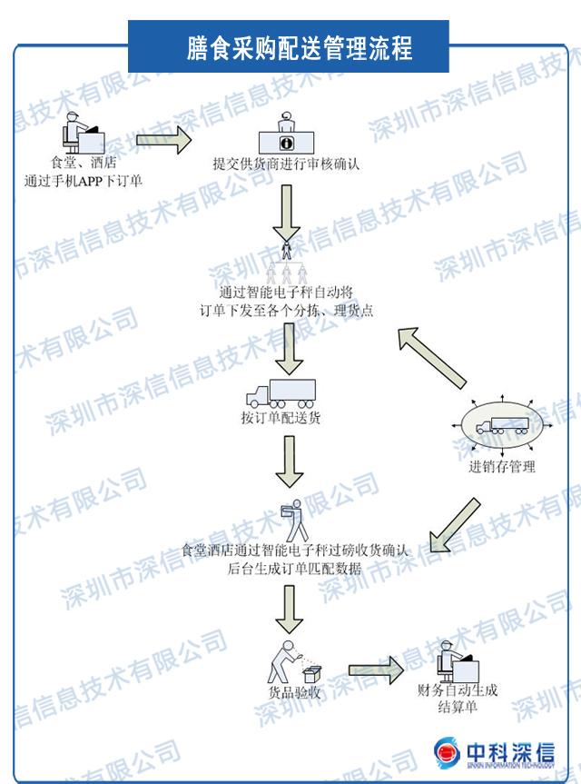 生鲜配送管理系统
